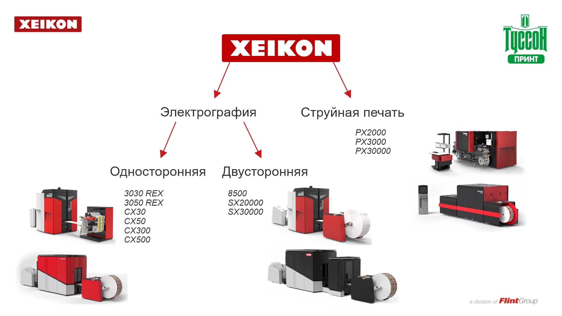 Портфолио цифровых печатных машин Xeikon по состоянию на 2021 г.