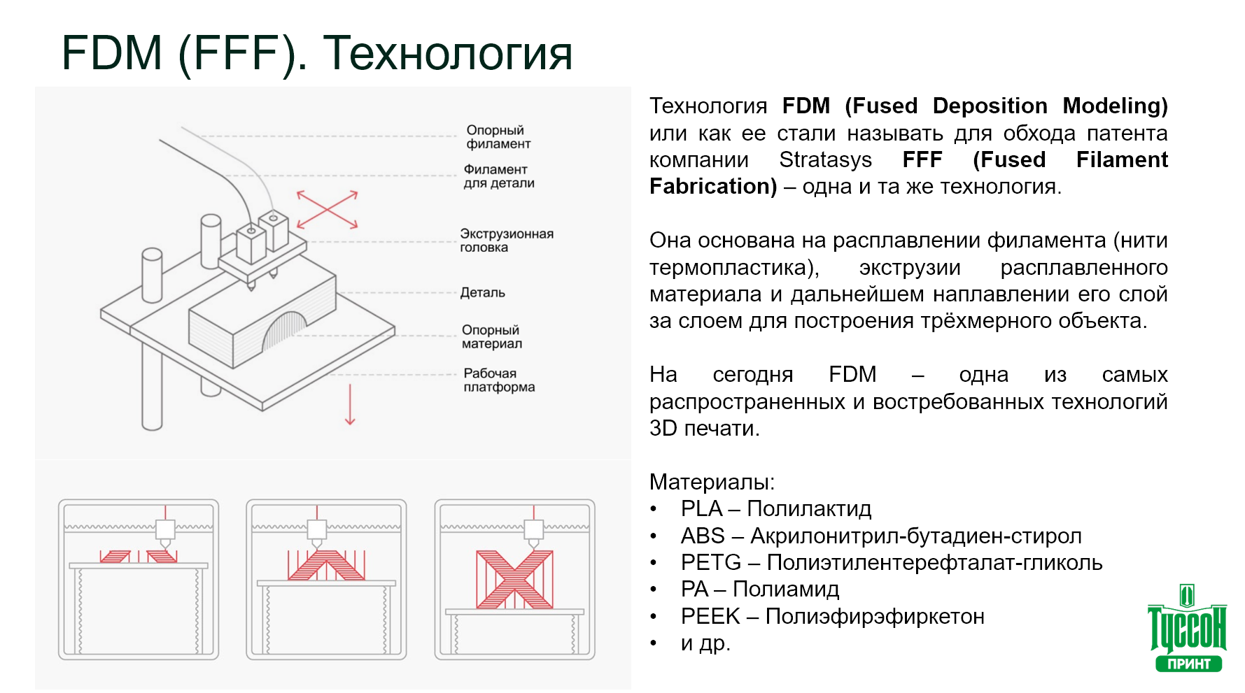 Как устроена технология 3D-печати FDM - Fused Deposition Modeling