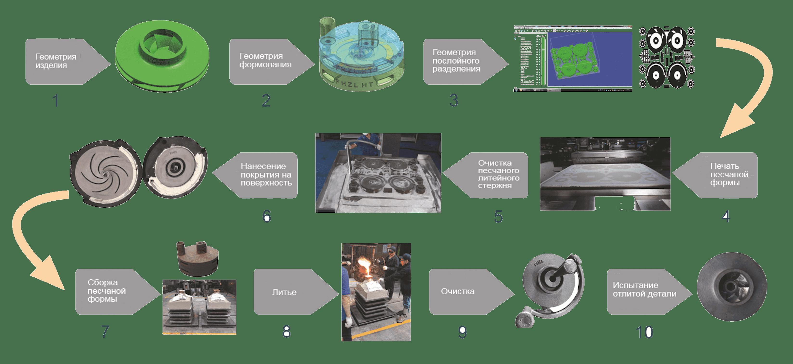 Процесс создания отливок по технологии PCM на оборудовании FHZL
