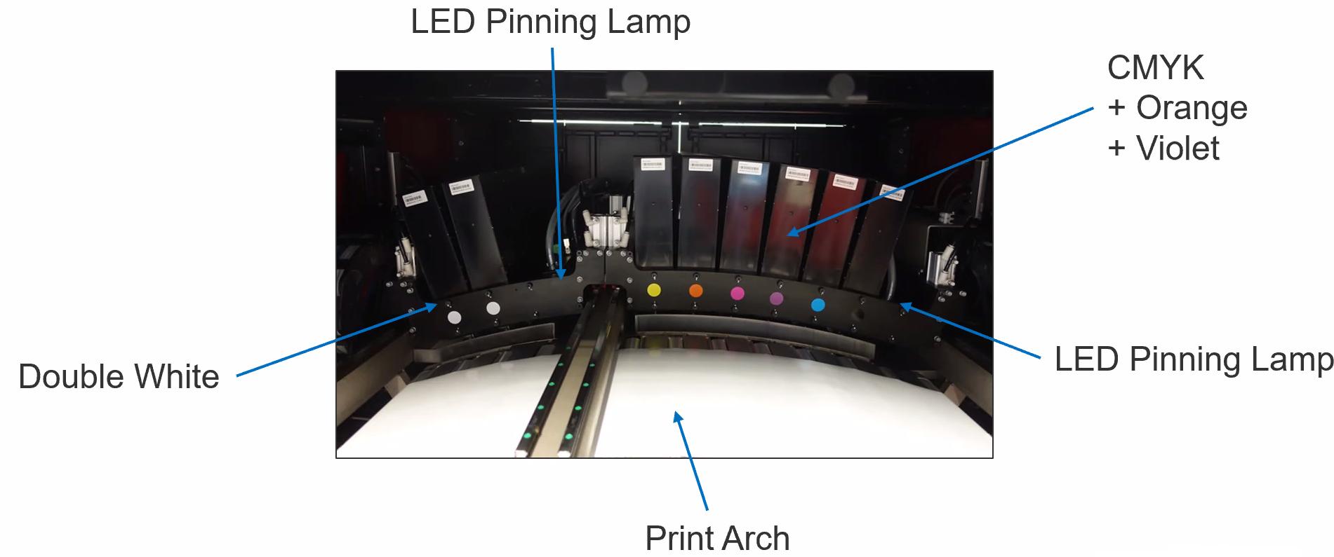 Печатная станция в Xeikon PX30000 с 6 цветами плюс двойным белым (опция)
